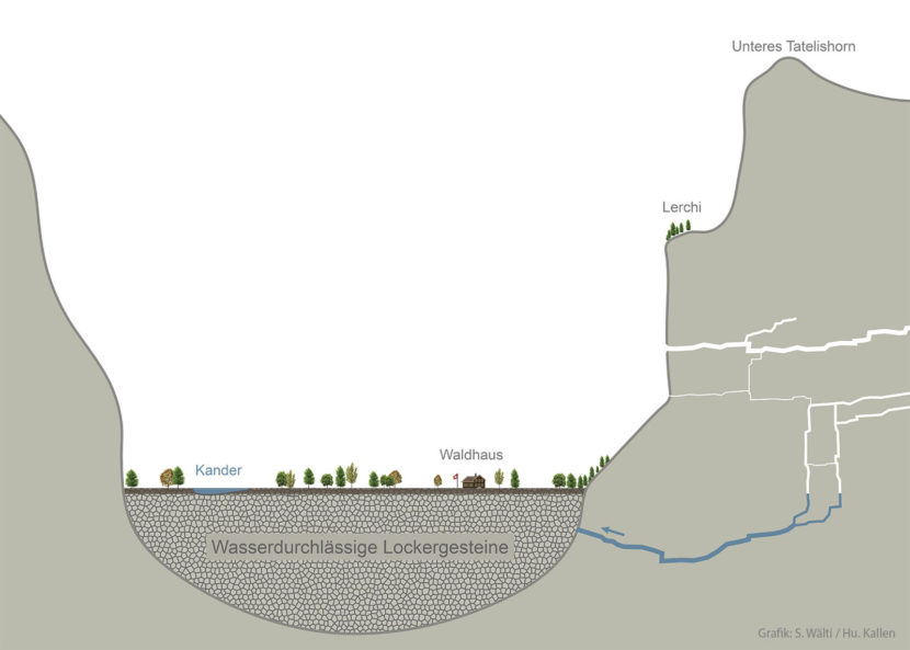 In etwa so könnte das Karstsystem mit dem Grundwasserleiter des Tals verbunden sein (stark vereinfachte Darstellung)