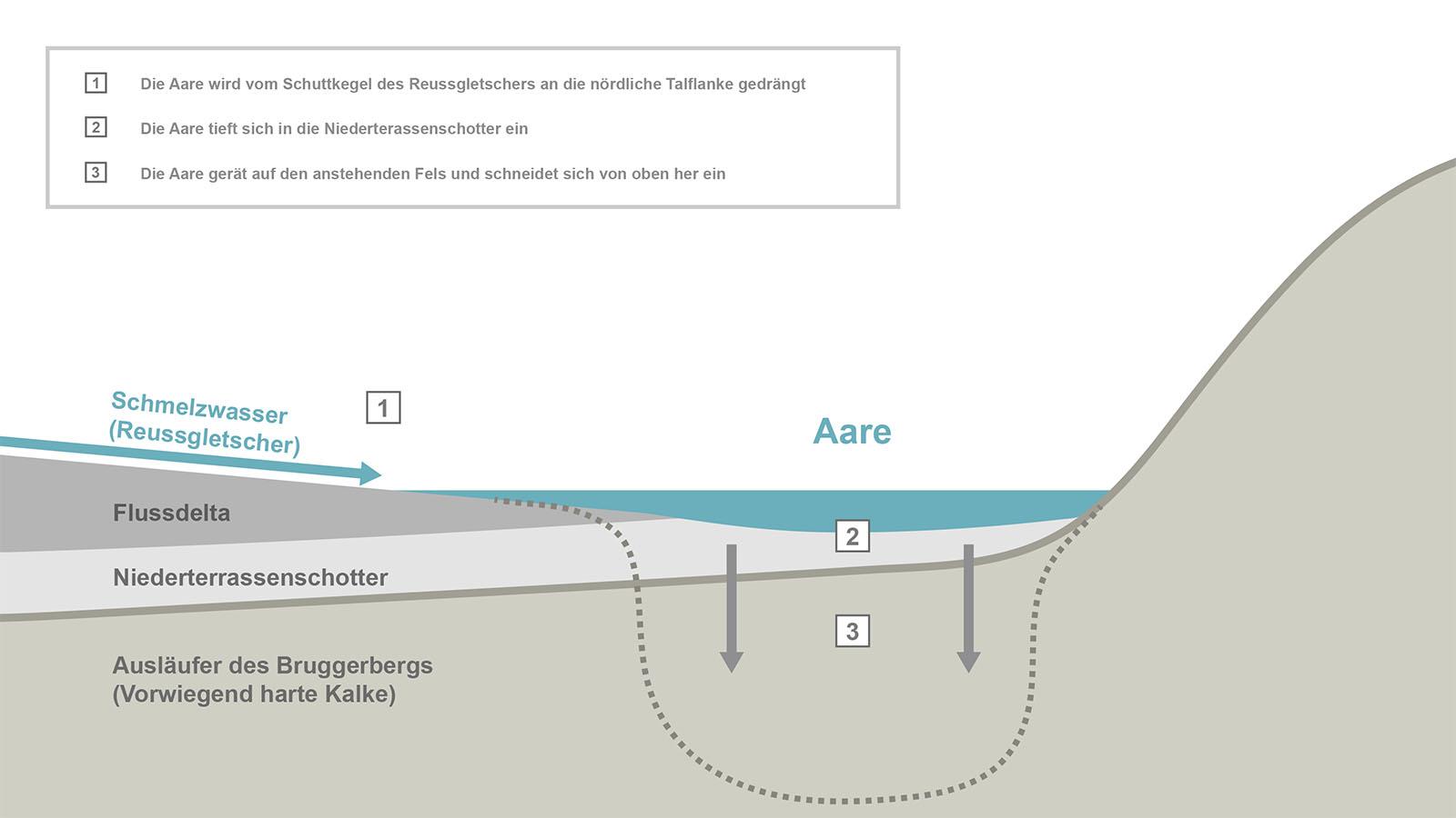 Szenario 1: Entstehung durch normale Flusserosion
