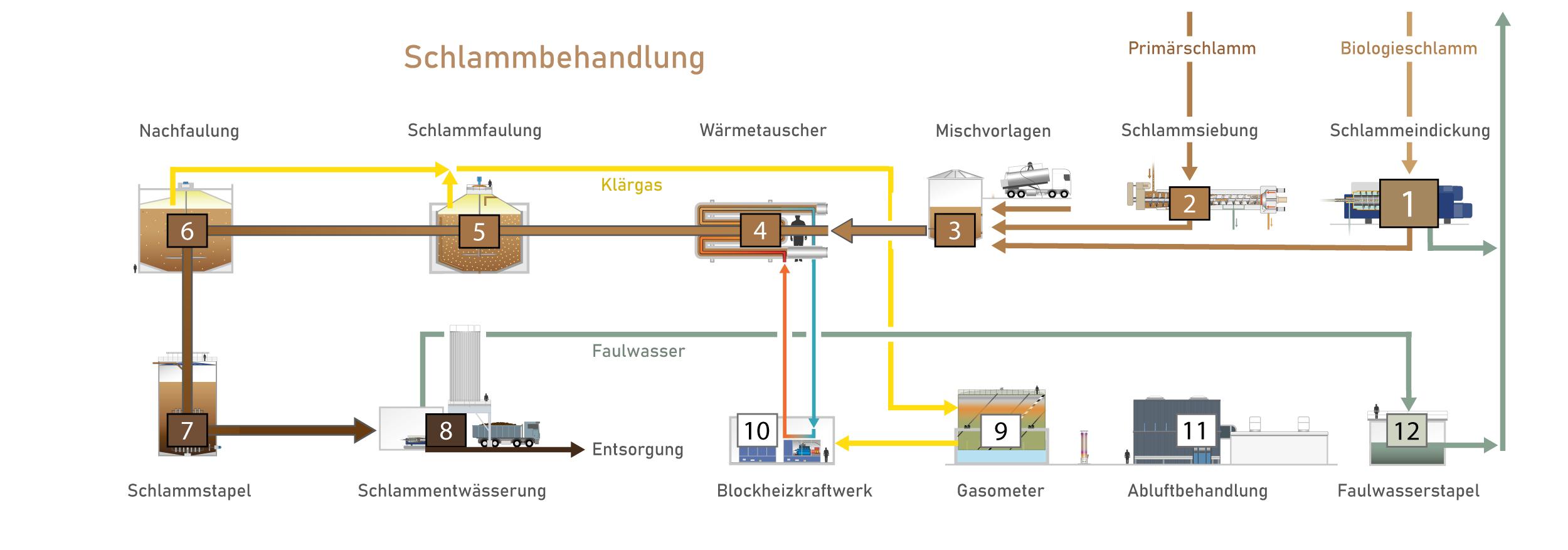 fliessschema-ara-worblental_schlammbehandlung
