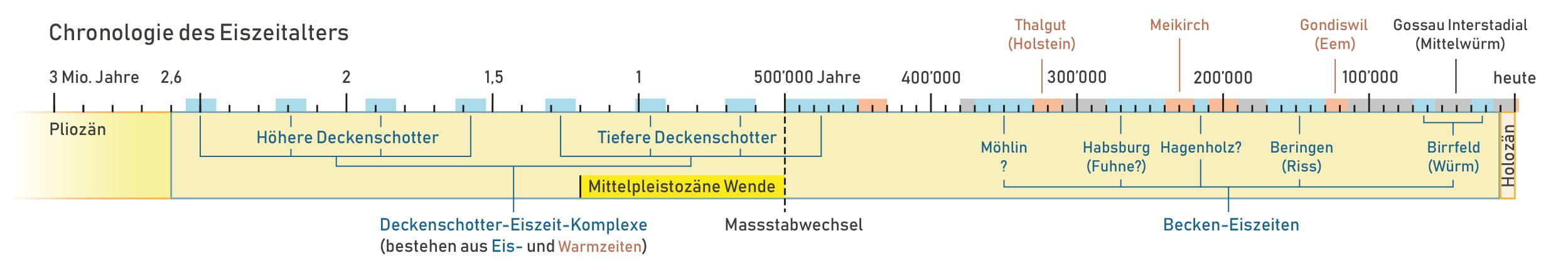 zeitskala-paläo-aare_tierarten_eiszeit-chronologie