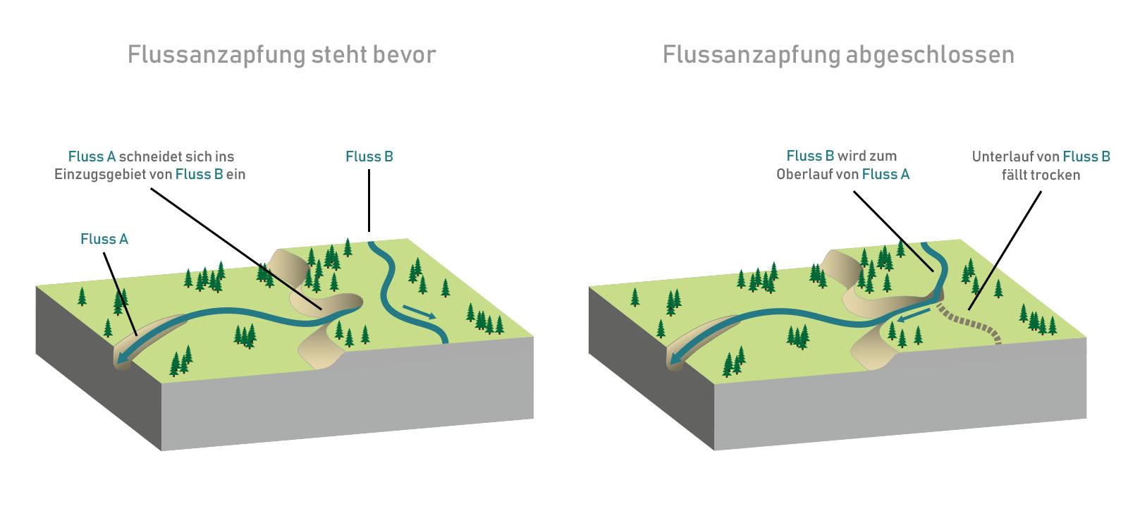 flussanzapfung_fluss-kanibalisierung