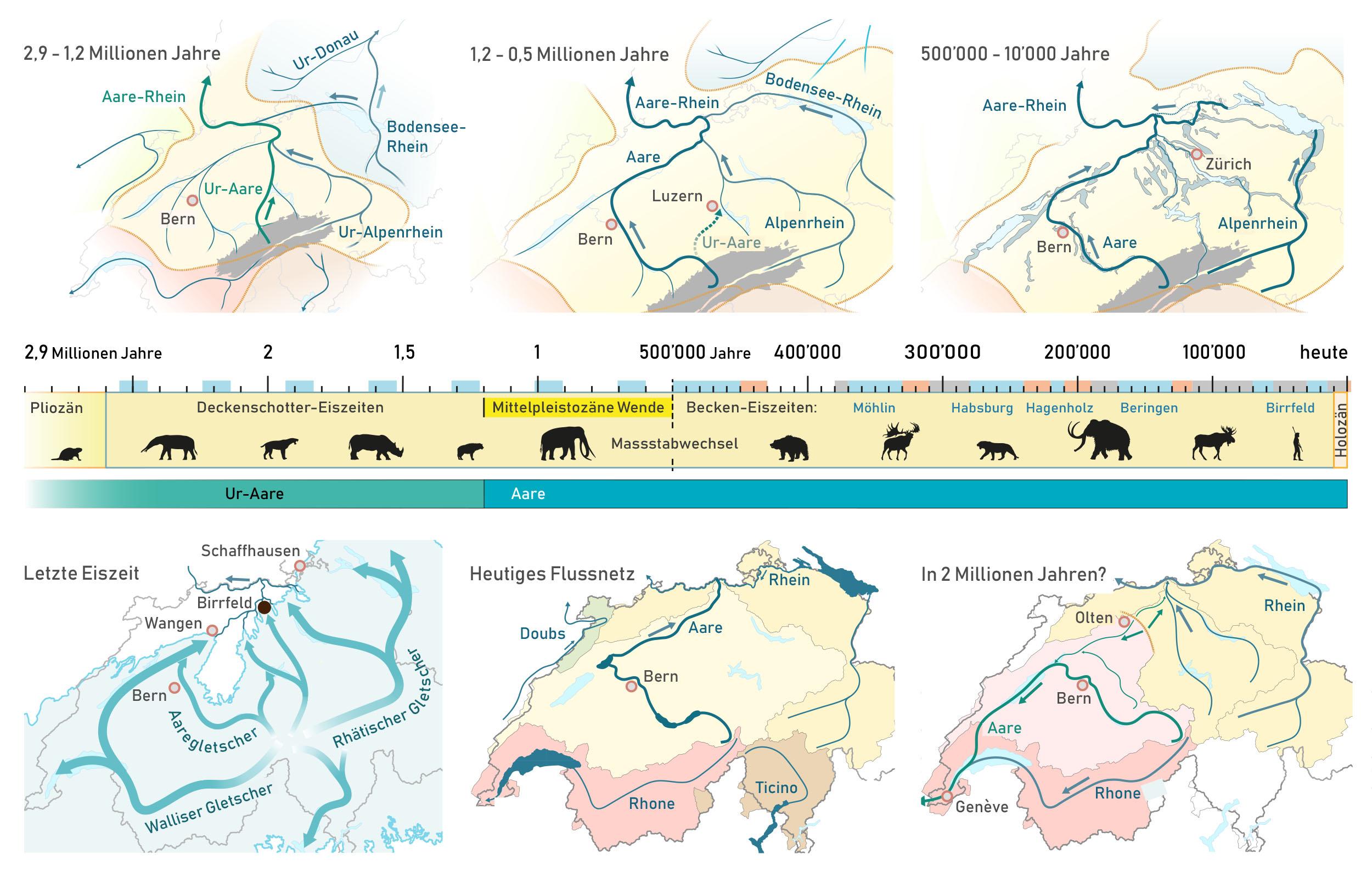 Die Aare in Eiszeitalter, Gegenwart und Zukunft