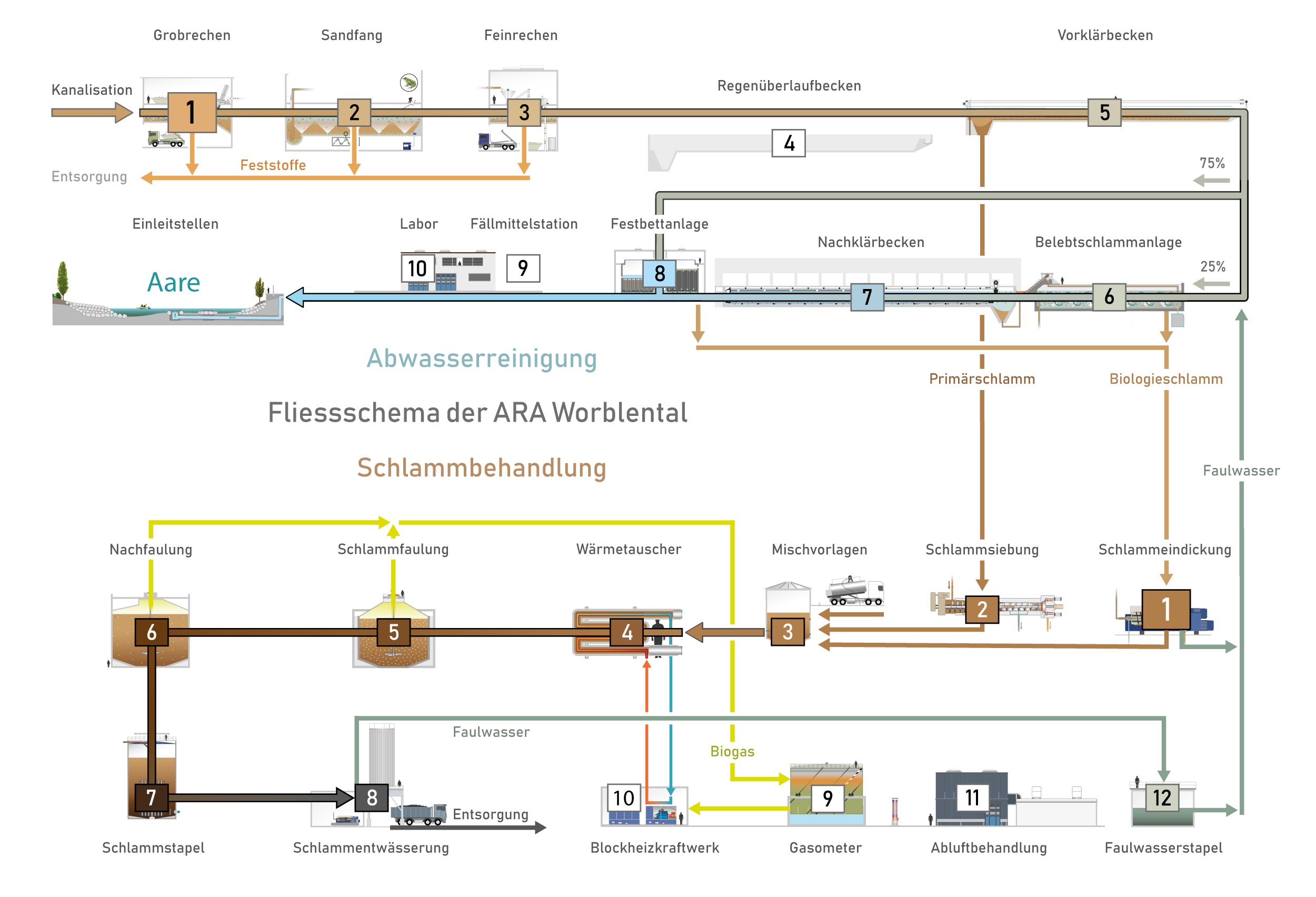 fliessschema-ara-worblental_erweitert